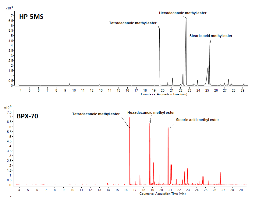 Figure 1: Extracted Ion Chromatogram (m/z 74) for fatty acids methyl esters using a HP-5MS column (top) and a BPX-70 (bottom).