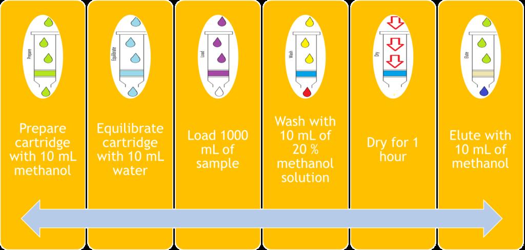 Figure 1: Non-automated SPE method