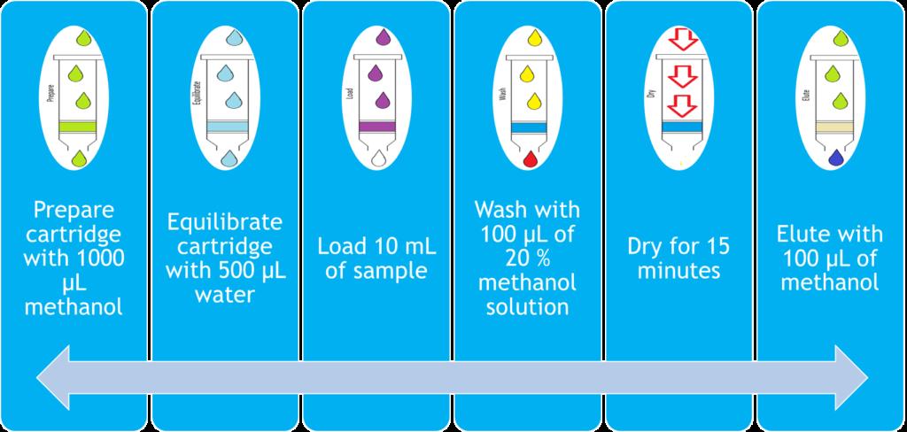 Figure 2: Automated ITSP Method